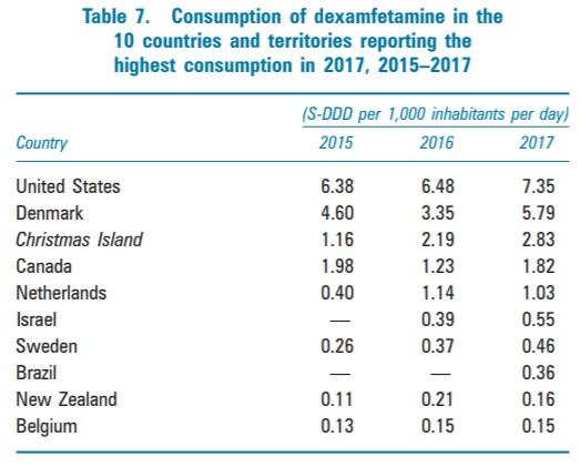 צריכת דקסאמפטמין (ויואנס, דקסדרין) - ישראל במקום השישי בעולם