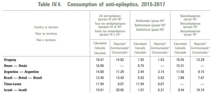ישראל במקום ה-6 בצריכת תרופות ממכרות נגד אפילפסיה (כולל קלונקס)