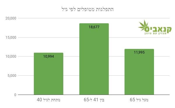 מטופלי קנאביס רפואי בישראל - פילוח לפי גיל