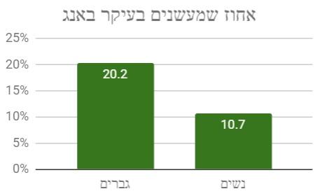 שימוש בבאנגים לפי מגדר - תוצאות הסקר