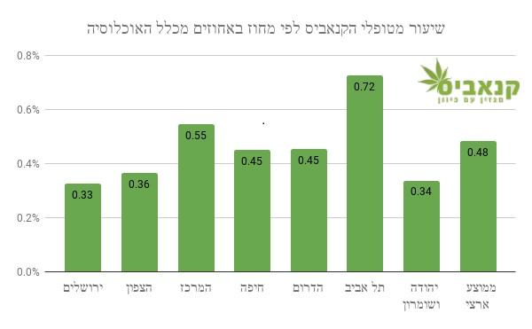 שיעור מטופלי הקנאביס בישראל - חלוקה לפי מחוז