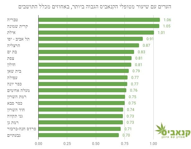 הערים עם שיעור מטופלי הקנאביס הגבוה ביותר בישראל