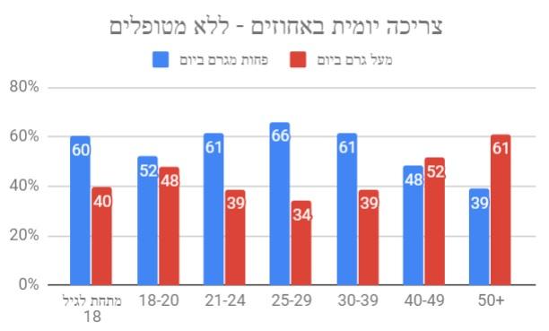 צריכה יומית לפי גיל - תוצאות הסקר