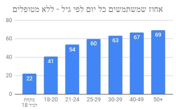 שיעור משתמשי הקנאביס היומיים לפי גיל - תוצאות הסקר