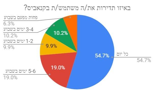תדירות השימוש בקנאביס - תוצאות הסקר