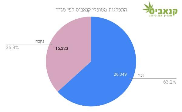 מטופלי קנאביס בישראל - פילוח לפי מגדר