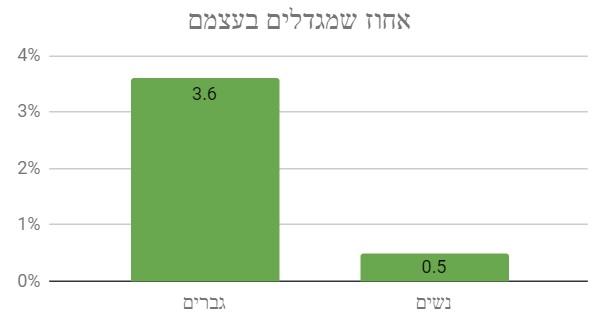 כמה מגדלים בעצמם לפי מגדר - תוצאות הסקר