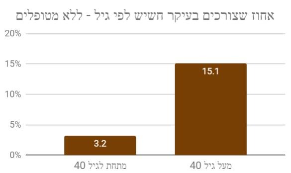 שימוש בחשיש לפי גיל - תוצאות הסקר