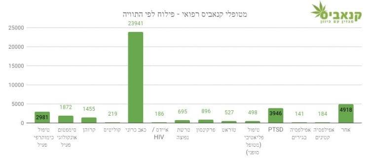 מטופלי קנאביס רפואי בישראל - פילוח לפי התוויות