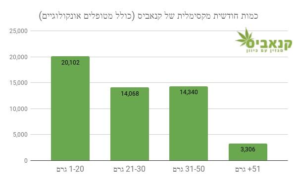 כמות קנאביס מקסימלית לחודש עבור מטופלי קנאביס רפואי בישראל