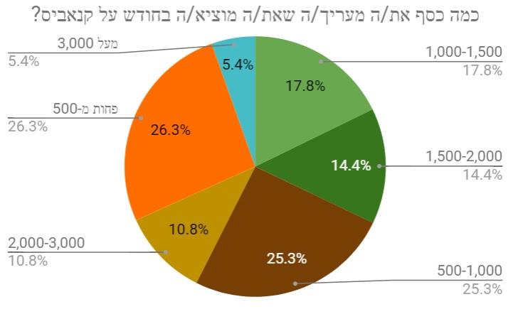 הוצאה חודשית על קנאביס - תוצאות הסקר