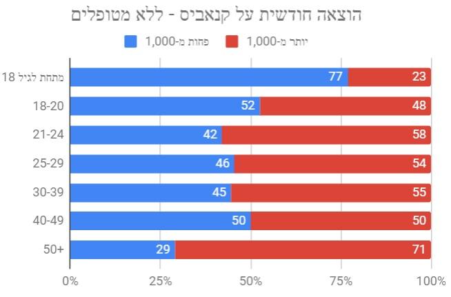 הוצאה חודשית על קנאביס לפי גיל - תוצאות הסקר