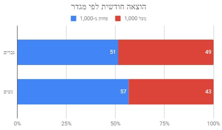 הוצאה חודשית על קנאביס לפי מגדר - תוצאות הסקר