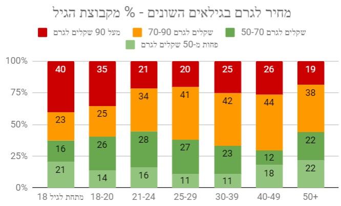 מחיר לגרם לפי גיל - תוצאות הסקר