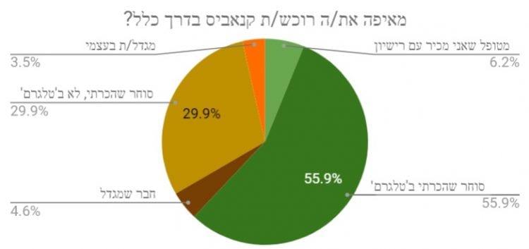 מקור רכישה - תוצאות הסקר