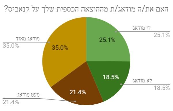 מידת הדאגה מההוצאה הכספית על קנאביס - תוצאות הסקר