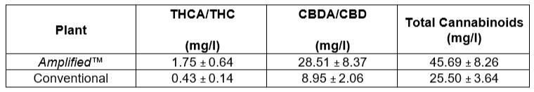 I risultati dei test di laboratorio sulle piante amplificate rispetto alle piante normali coltivate nelle stesse condizioni