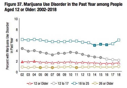"""אחוז המדווחים על שימוש בעייתי בקנאביס בארה""""ב מאז שנת 2002 עד 2018"""