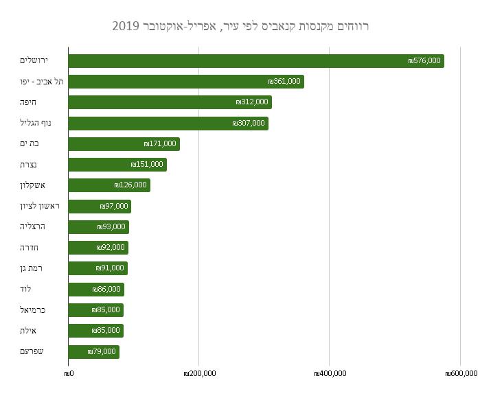 רווחים מקנסות קנאביס לפי עיר, אפריל-אוקטובר 2019