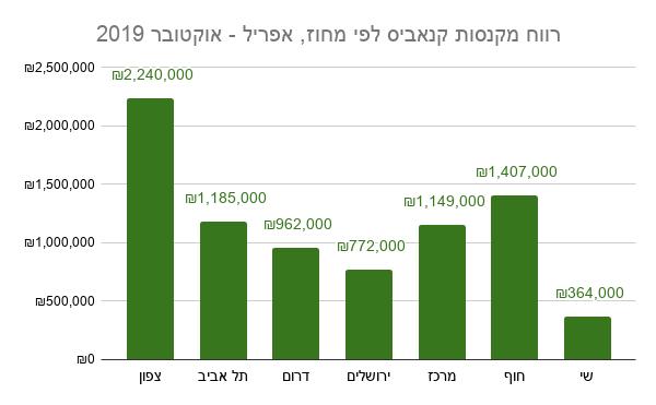 רווח מקנסות קנאביס לפי מחוז, אפריל - אוקטובר 2019