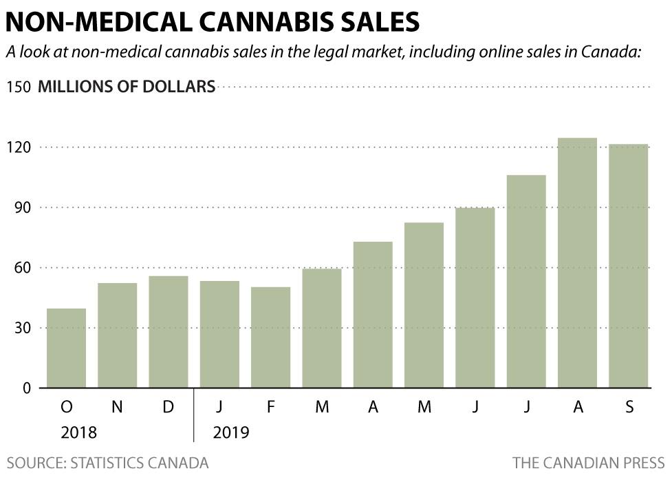מכירות הקנאביס החוקי למטרות פנאי הכפילו את עצמן תוך 5 חודשים, מ-60 מיליון דולר בחודש מרץ ל-120 מיליון דולר בחודש אוגוסט (מקור: הלשכה הקנדית לסטטיסטיקה)