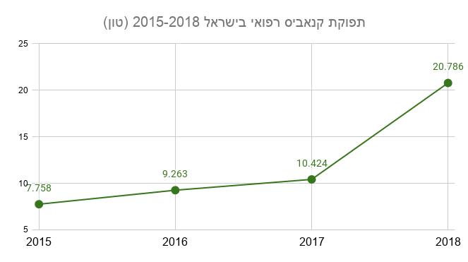 תפוקת קנאביס רפואי בישראל 2015-2018 (מקור: INCB)