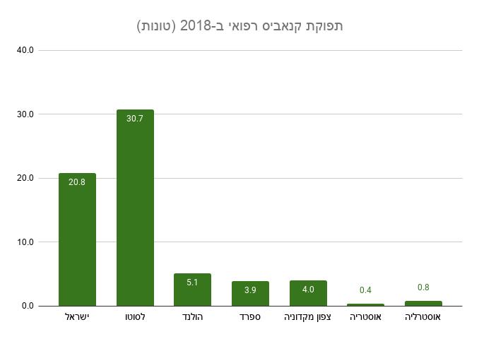 תפוקת קנאביס רפואי במדינות שונות ב-2018