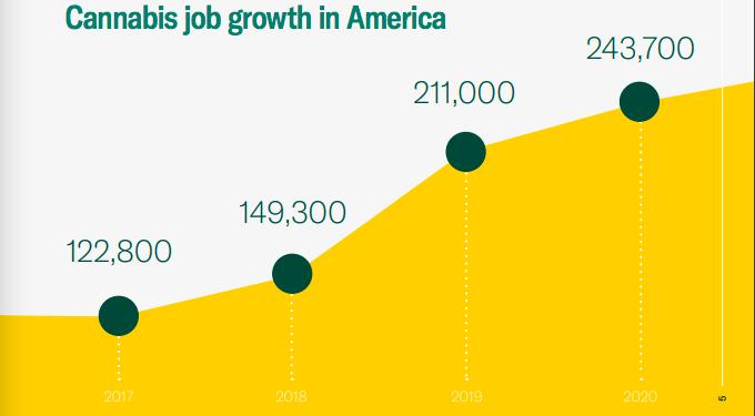 מאות אלפי מקומות עבודה חדשים - עלייה קבועה מדי שנה