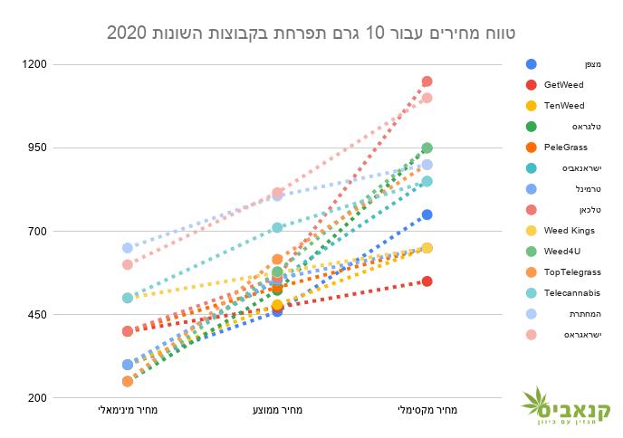 טווח מחירים עבור 10 גרם תפרחת בקבוצות טלגרם שונות, מרץ 2020