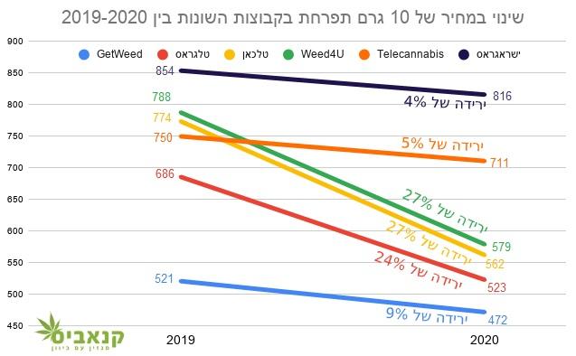 שינוי במחיר הממוצע של 10 גרם תפרחת בקבוצות טלגרם שונות, מרץ 2019 לעומת מרץ 2020