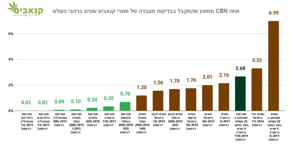 אחוז CBN ממוצע שהתקבל בבדיקות מעבדה של מוצרי קנאביס שונים ברחבי העולם - לחצו על התמונה להגדלה