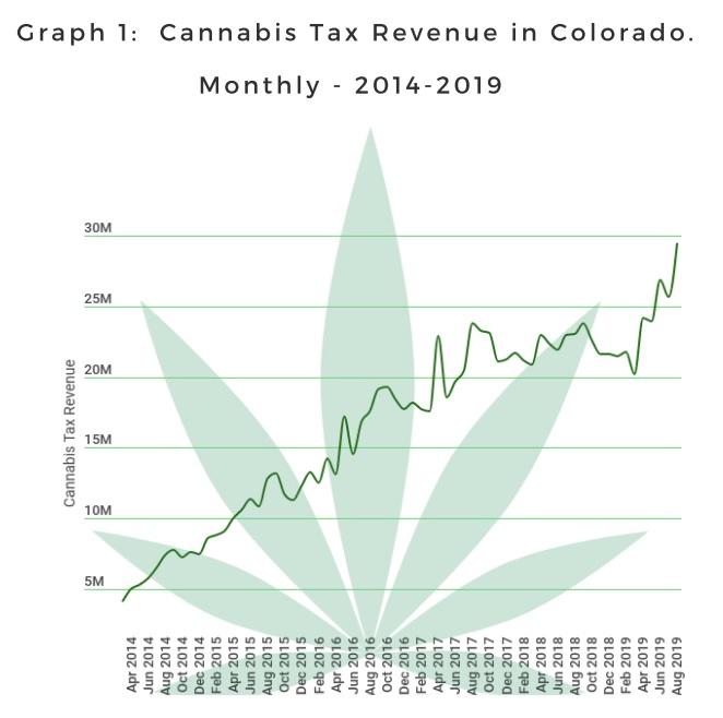 רווחי המיסים החודשיים של מדינת קולורדו ממכירות קנאביס חוקיות, 2014-2019
