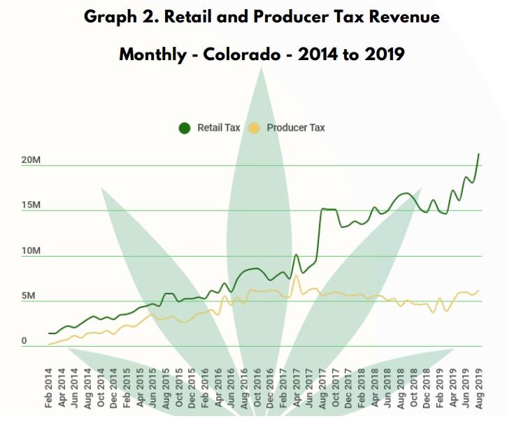 רווחי המיסים החודשיים של מדינת קולורדו משני סוגי המס השונים שהיא מטילה על מכירות קנאביס, מס מכירות (בירוק) ומס בלו על היצרן, 2014-2019