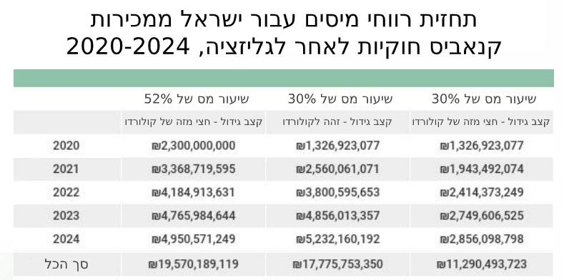 התחזית של המכון לחקר שווקים בירושלים עבור רווחי המס הפוטנציאליים של מדינת ישראל ממכירות קנאביס חוקיות בשנים 2020-2024