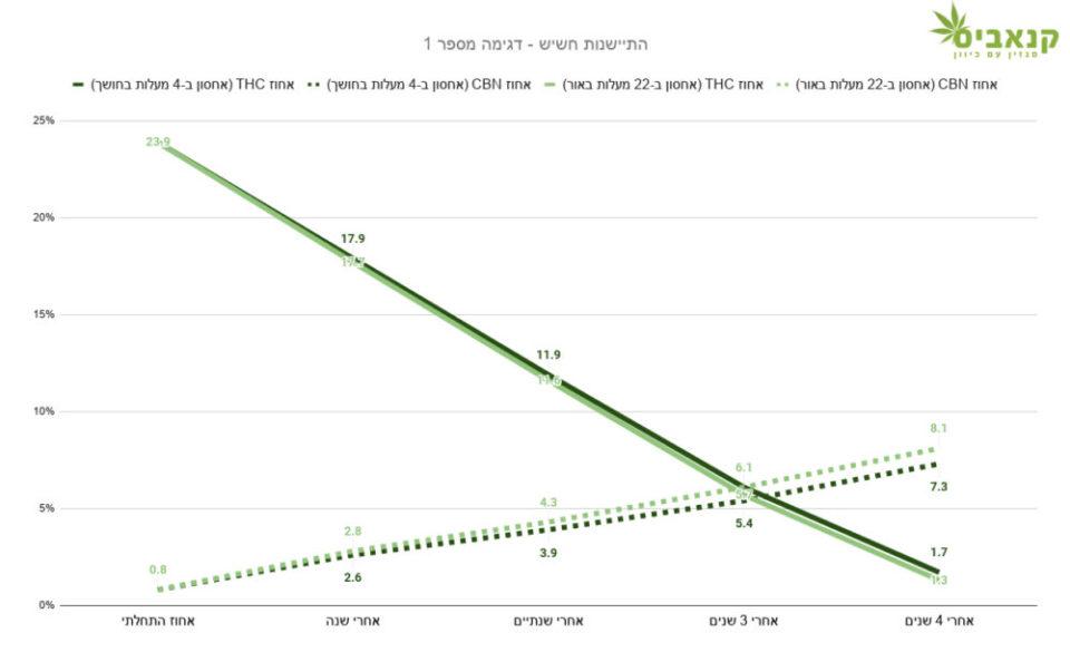 השינוי ההדרגתי בריכוז ה-THC (קו רצוף) וה-CBN (קו מקוטע) בחשיש שאוחסן במקרר (צבע כהה) לעומת חשיש זהה שאוחסן בטמפרטורת החדר (צבע בהיר)