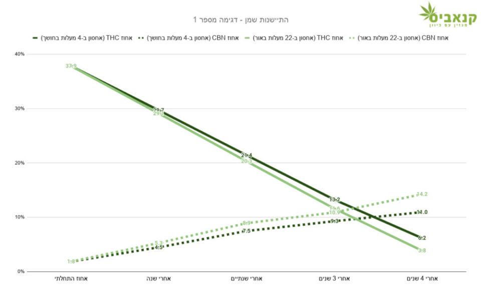 השינוי ההדרגתי בריכוז ה-THC (קו רצוף) וה-CBN (קו מקוטע) בשמן קנאביס שאוחסן במקרר (צבע כהה) לעומת שמן זהה שאוחסן בטמפרטורת החדר (צבע בהיר)