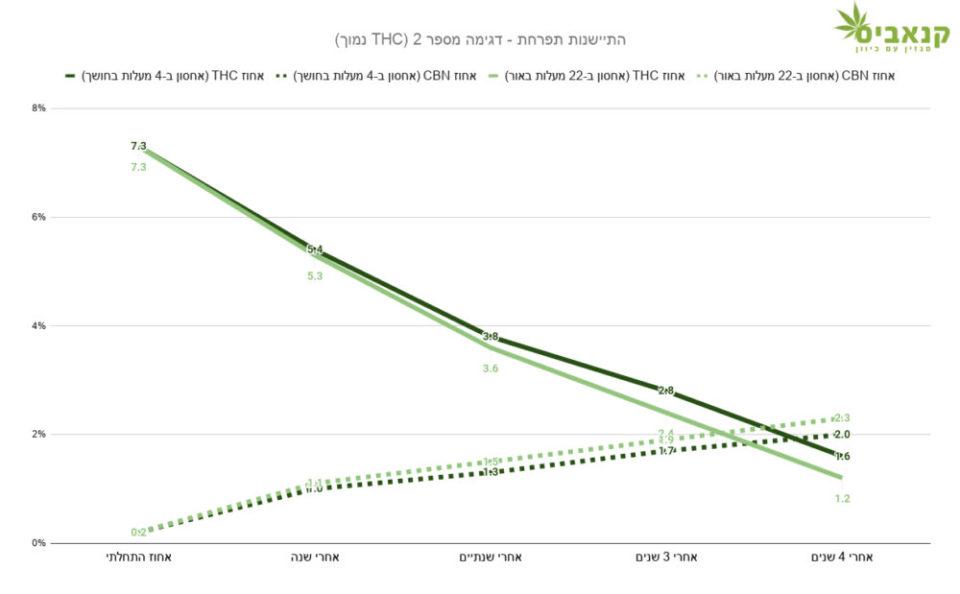 השינוי ההדרגתי בריכוז ה-THC (קו רצוף) וה-CBN (קו מקוטע) בתפרחת שאוחסנה בקור וחושך (צבע כהה) לעומת תפרחת זהה שאוחסנה בטמפרטורת החדר (צבע בהיר)