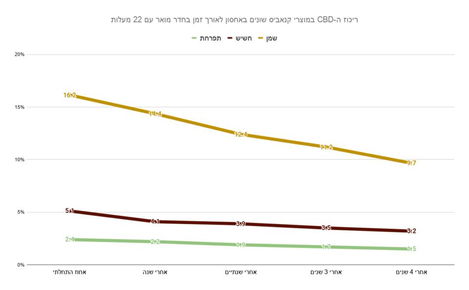 הירידה בריכוז ה-CBD במוצרי קנאביס שונים באחסון לאורך זמן בחדר מואר עם 22 מעלות