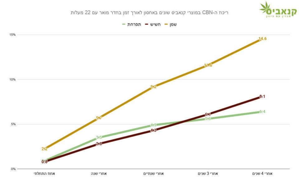 העלייה בריכוז ה-CBN במוצרי קנאביס שונים באחסון לאורך זמן בחדר מואר עם 22 מעלות