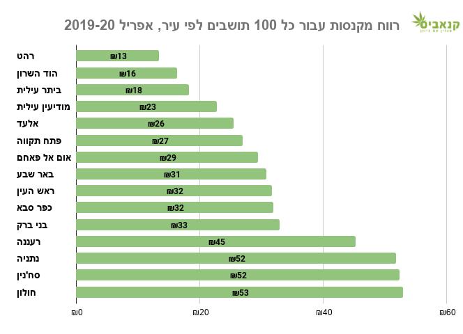 רווח מקנסות עבור כל 100 תושבים לפי עיר, אפריל 2019-20