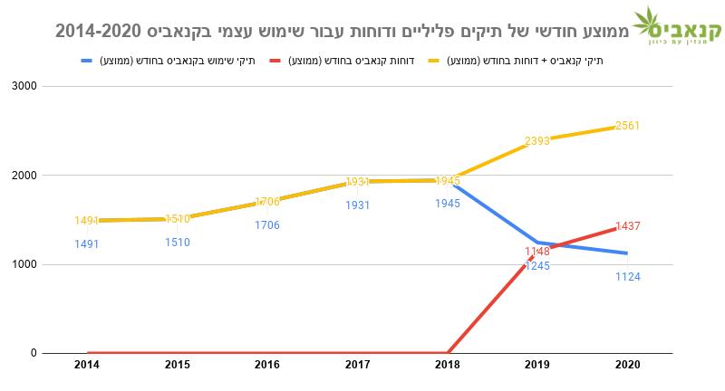 """ממוצע חודשי (אומדן) של תיקים פליליים שנפתחו על שימוש בקנאביס בלבד, ללא סמים אחרים (קו כחול), דו""""חות שנרשמו על שימוש בקנאביס (קו אדום), ושניהם ביחד (קו צהוב)"""