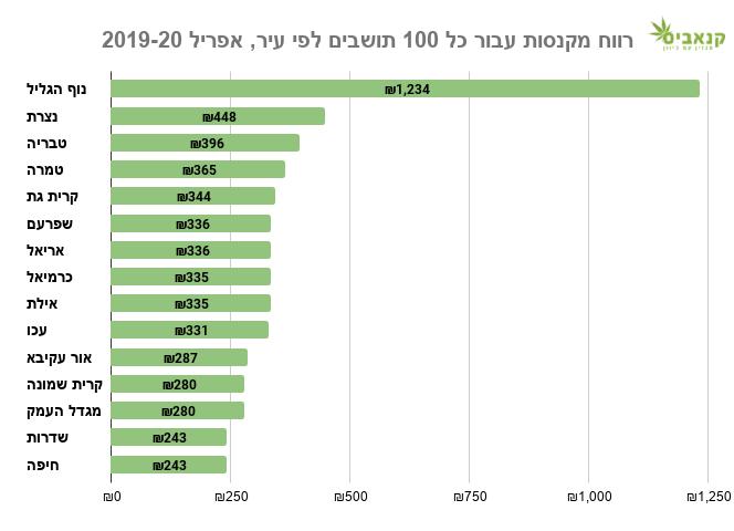 15 הערים עם הרווח הגבוה ביותר מקנסות קנאביס עבור כל 100 תושבים, אפריל 2019-20