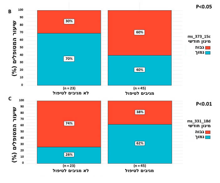 שיעור המטופלים שצרכו מינון חודשי גבוה (באדום) ואלו שצרכו מינון חודשי נמוך (בכחול) של שני הקנבינואידים הבלתי מוכרים, מתוך קבוצת המגיבים לטיפול (צד ימין) וקבוצת הלא מגיבים לטיפול (צד שמאל). מקור: Aviram et. al, Brain Sciences, June 2020