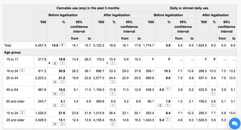 נתוני הצריכה המלאים לפי קבוצת גיל, כפי שפורסמו באתר הלשכה הסטטיסטית של ממשלת קנדה