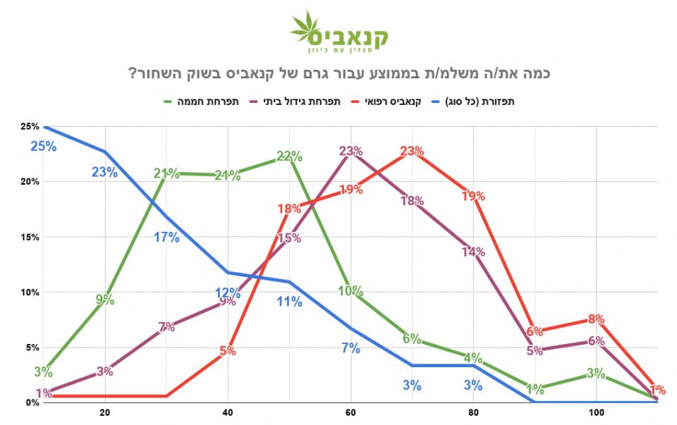 התפלגות המחירים שצרכנים משלמים עבור גרם של קנאביס בשוק השחור (מקור: סקר מגזין קנאביס, 2020)