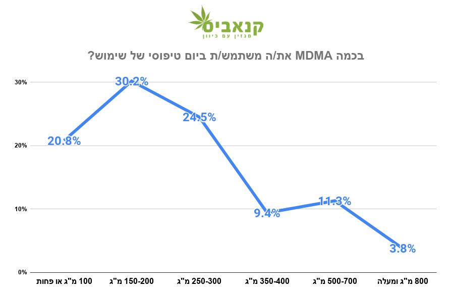 בכמה MDMA את/ה משתמש/ת ביום טיפוסי של שימוש? (מקור: סקר מגזין קנאביס, 2020)