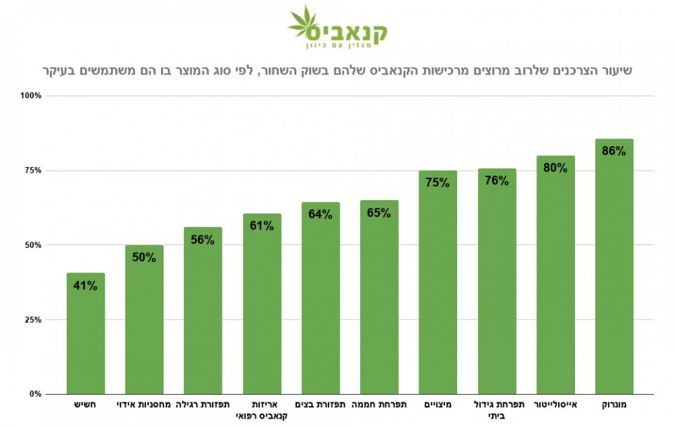 שיעור הצרכנים שלרוב מרוצים מרכישות הקנאביס שלהם בשוק השחור, לפי סוג המוצר בו הם משתמשים בעיקר (מקור: סקר מגזין קנאביס, 2020)