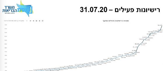 מספר מטופלי קנאביס רפואי יולי 2020