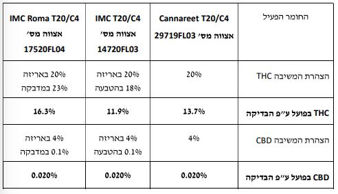 תוצאות בדיקת מעבדה THC רומא קנארית