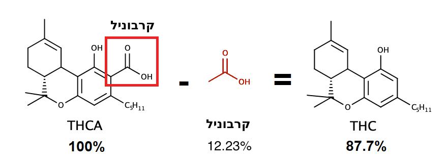 דה-קרבוקסילציה של THCA - החימום גורם למולקולת הקרבוניל להיפרד ממולקולת ה-THCA, וכך היא הופכת למולקולת THC. מכיוון שהקרבוניל מהווה 12.7% ממשקל המולקולה, תהליך הדה-קרבוקסילציה כרוך באיבוד 12.7% מכמות ה-THCA ההתחלתית בהמרה ל-THC